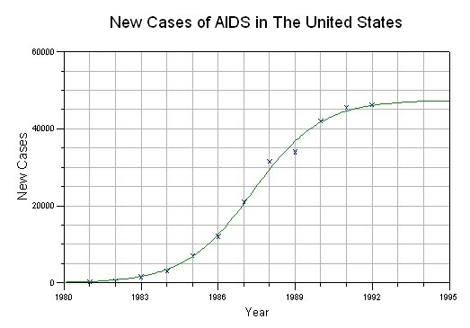 Logistic Growth Curve -- AIDS Infections