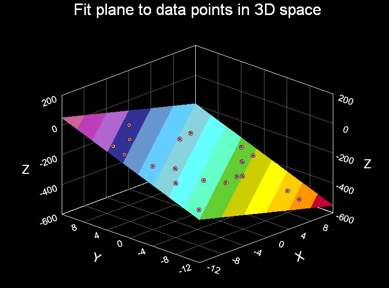 Fit A Plane To Data Points In 3d Space